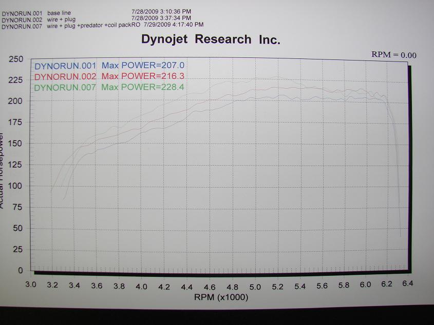 Dodge Neon SRT4 Dyno - Stock, NGK Iridium Plugs, Granatelli Wires, Diablosport Predator